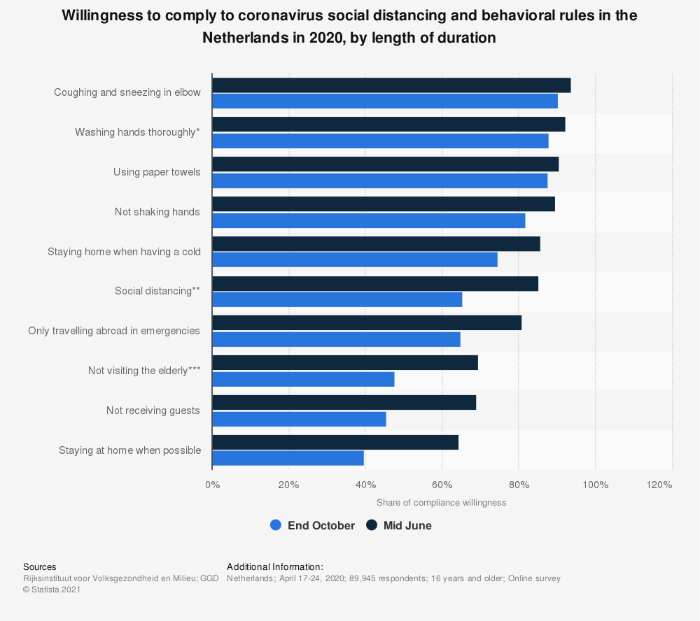 Statistic: Willingness to comply to coronavirus social distancing and behavioral rules in the Netherlands in 2020, by length of duration | Statista