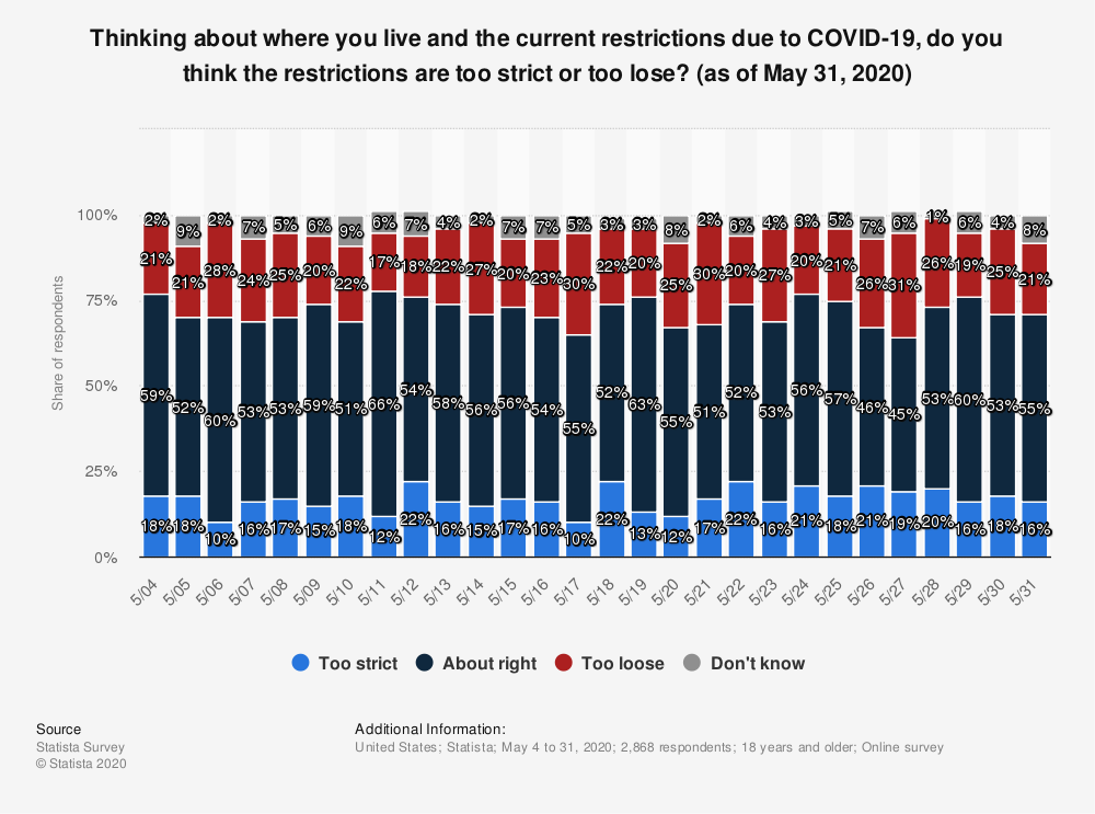 Statistic: Thinking about where you live and the current restrictions due to COVID-19, do you think the restrictions are too strictor too lose? (as of May 31, 2020) | Statista