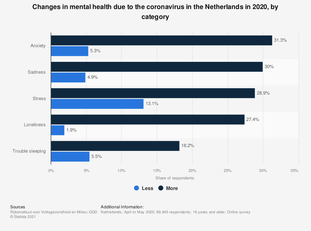 Statistic: Changes in mental health due to the coronavirus in the Netherlands in 2020, by category | Statista