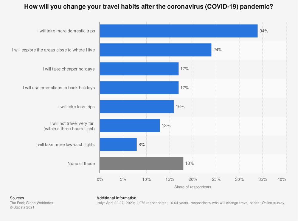 Statistic: How will you change your travel habits after the coronavirus (COVID-19) pandemic?   Statista