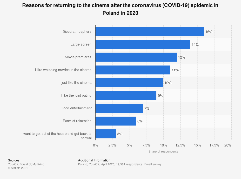 Statistic: Reasons for returning to the cinema after the coronavirus (COVID-19) epidemic in Poland in 2020 | Statista