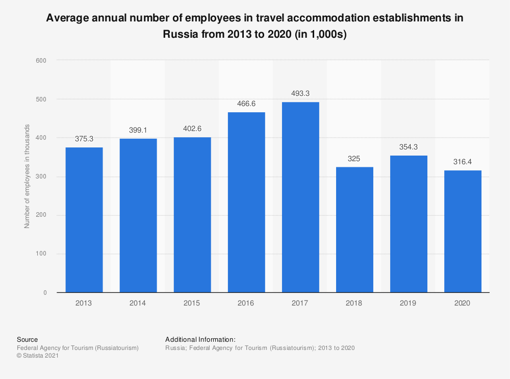 Statistic: Average number of employees in tourist accommodation establishments in Russia from 2013 to 2017 (in 1,000s) | Statista