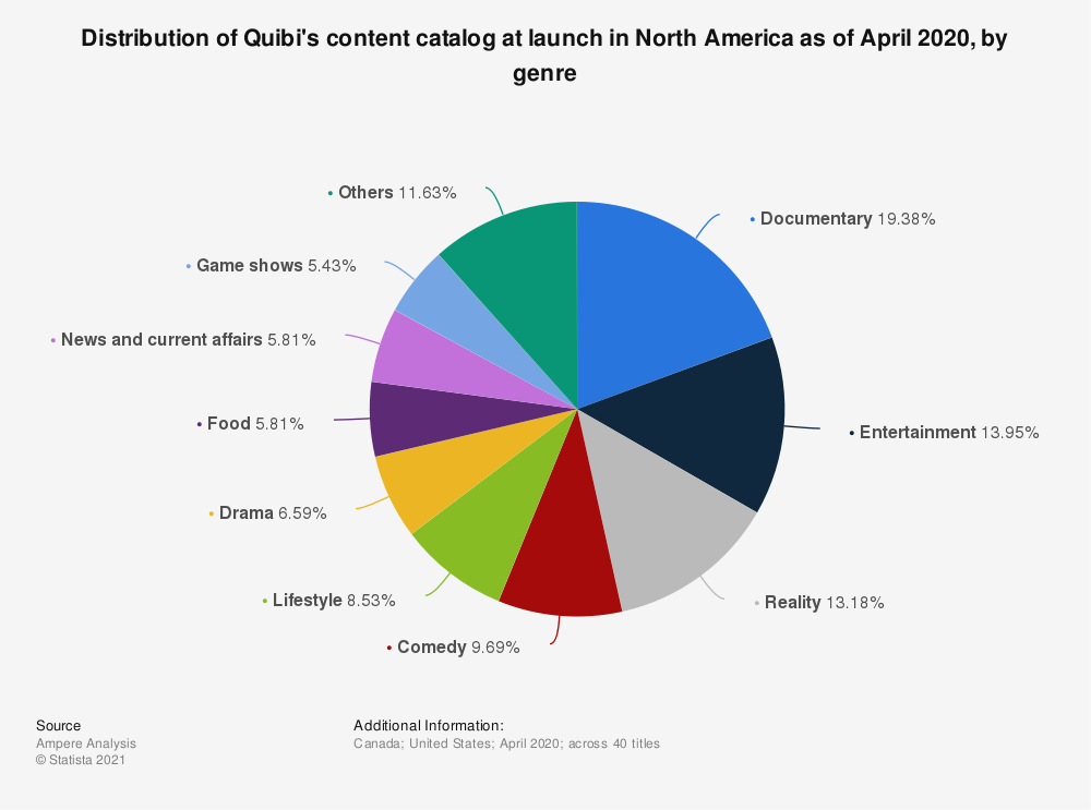 Statistic: Distribution of Quibi's content catalog at launch in North America as of April 2020, by genre   Statista