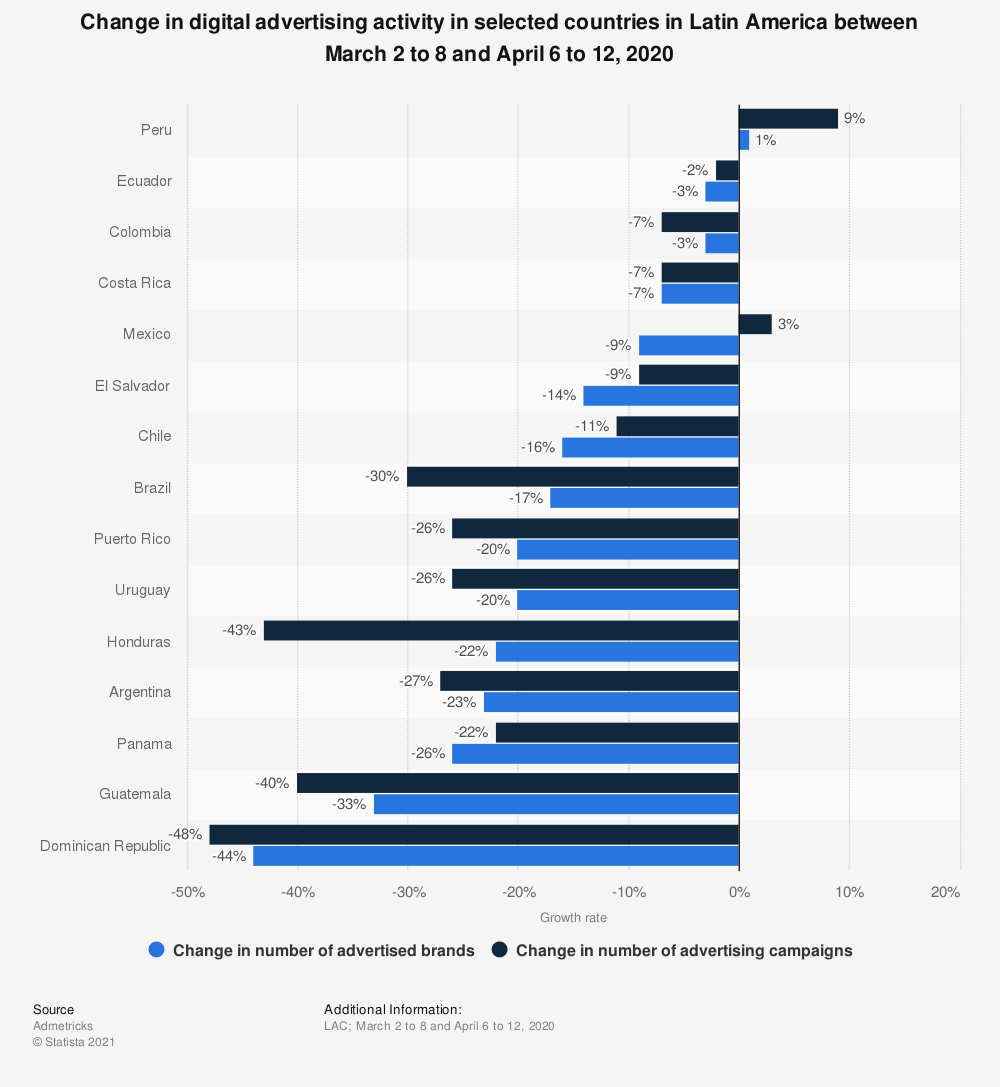 Statistic: Change in digital advertising activity in selected countries in Latin America between March 2 to 8 and April 6 to 12, 2020 | Statista