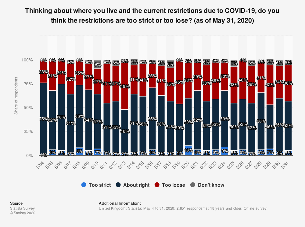 Statistic: Thinking about where you live and the current restrictions due to COVID-19, do you think the restrictions are too strictor too lose? (as of May 31, 2020)   Statista