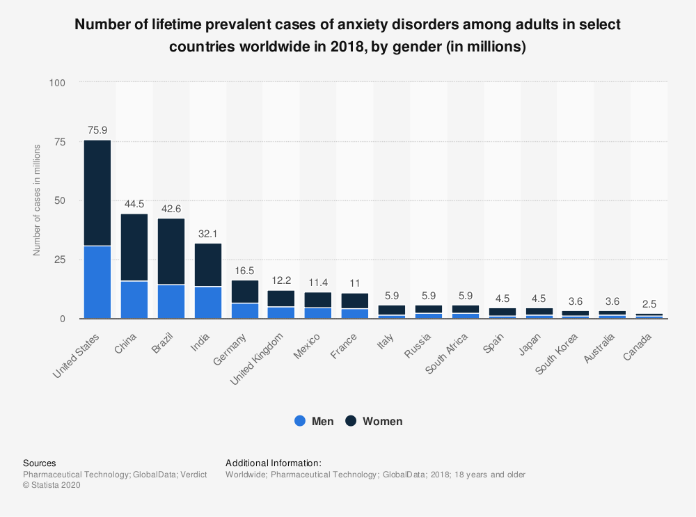 Statistic: Number of lifetime prevalent cases of anxiety disorders among adults in select countries worldwide in 2018, by gender (in millions) | Statista