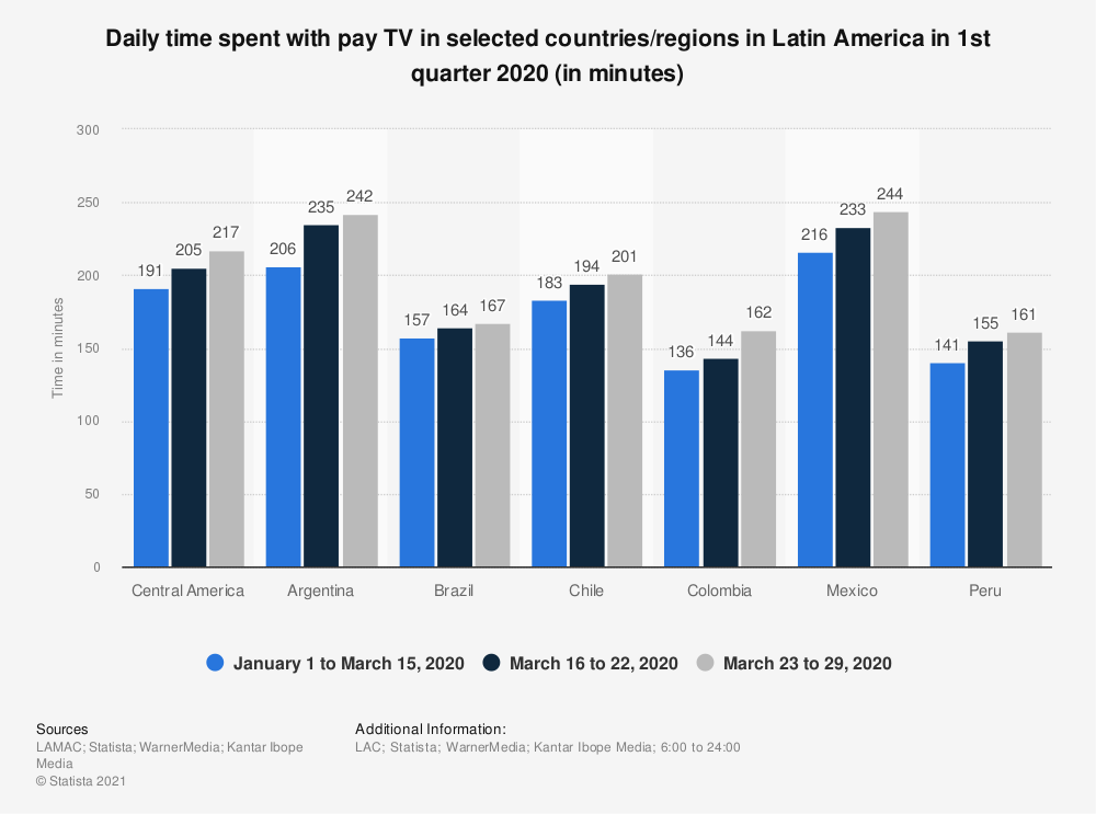Statistic: Daily time spent with pay TV in selected countries/regions in Latin America in 1st quarter 2020 (in minutes) | Statista