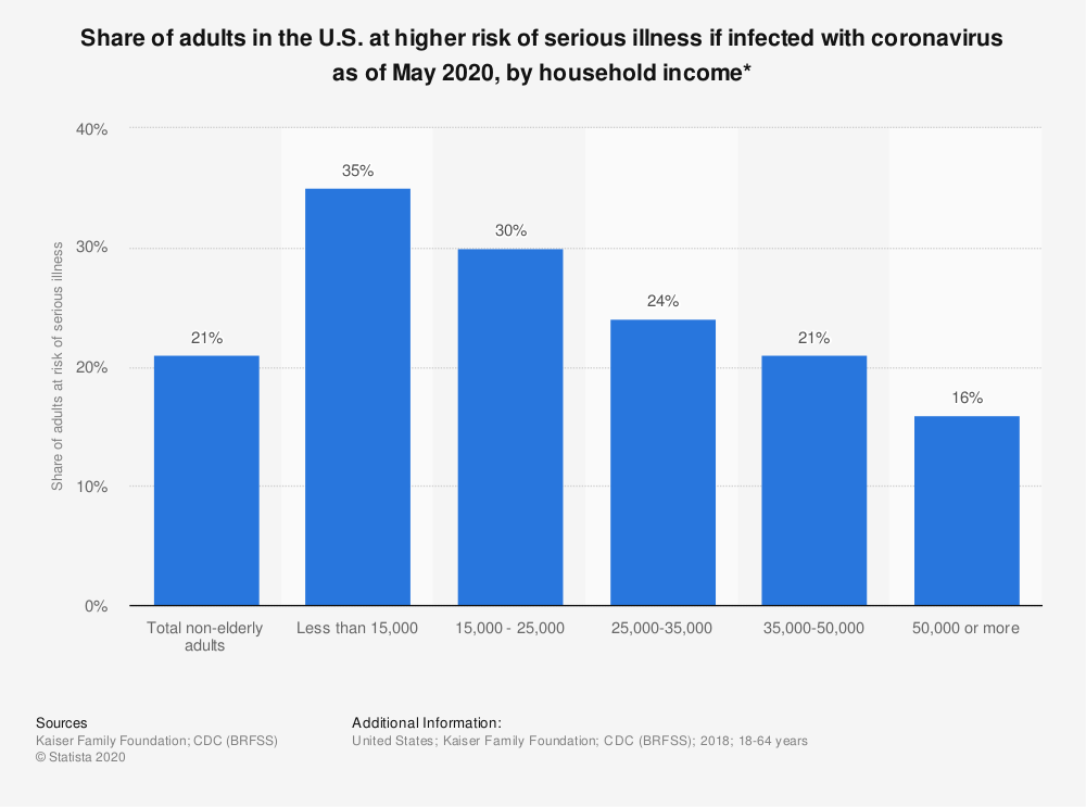 Statistic: Share of adults in the U.S. at higher risk of serious illness if infected with coronavirus as of May 2020, by household income*   Statista