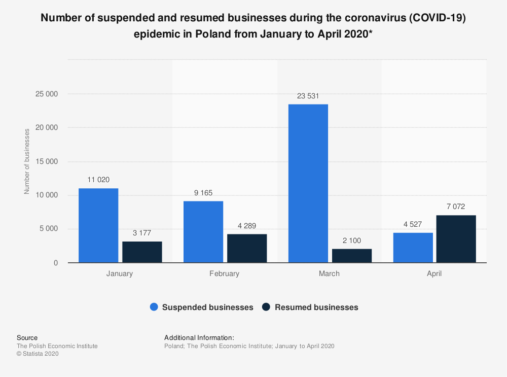 Statistic: Number of suspended and resumed businesses during the coronavirus (COVID-19) epidemic in Poland from January to April 2020* | Statista
