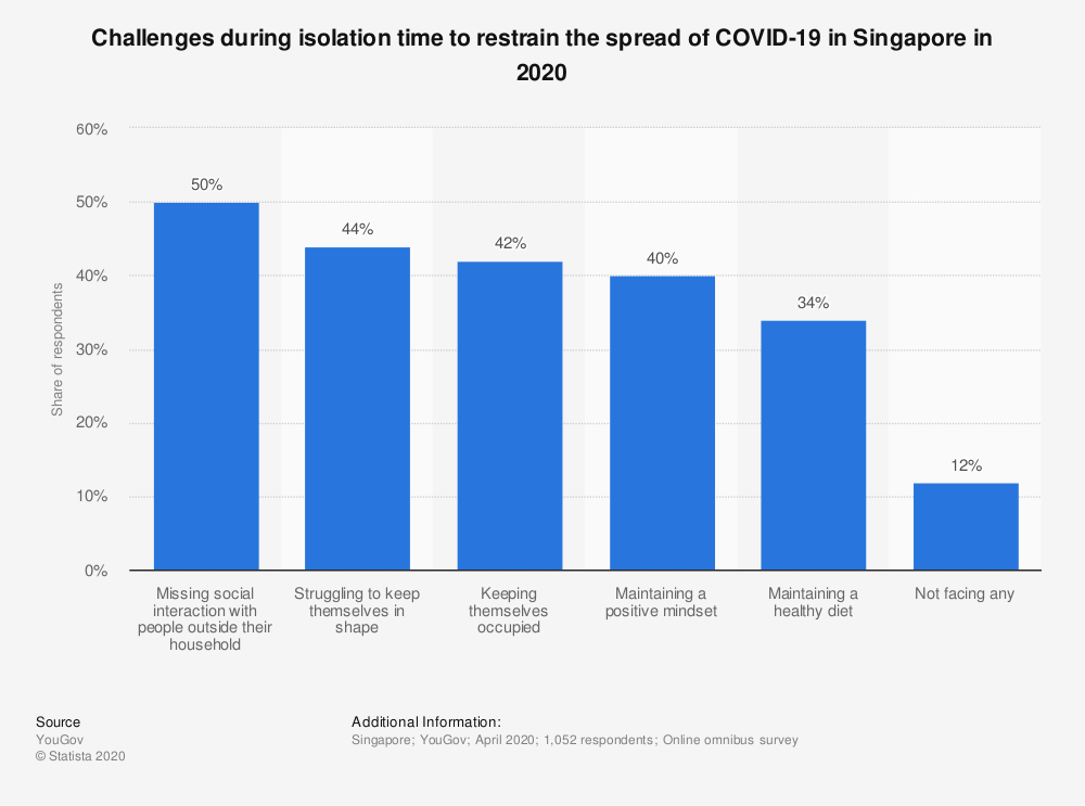 Statistic: Challenges during isolation time to restrain the spread of COVID-19 in Singapore in 2020 | Statista