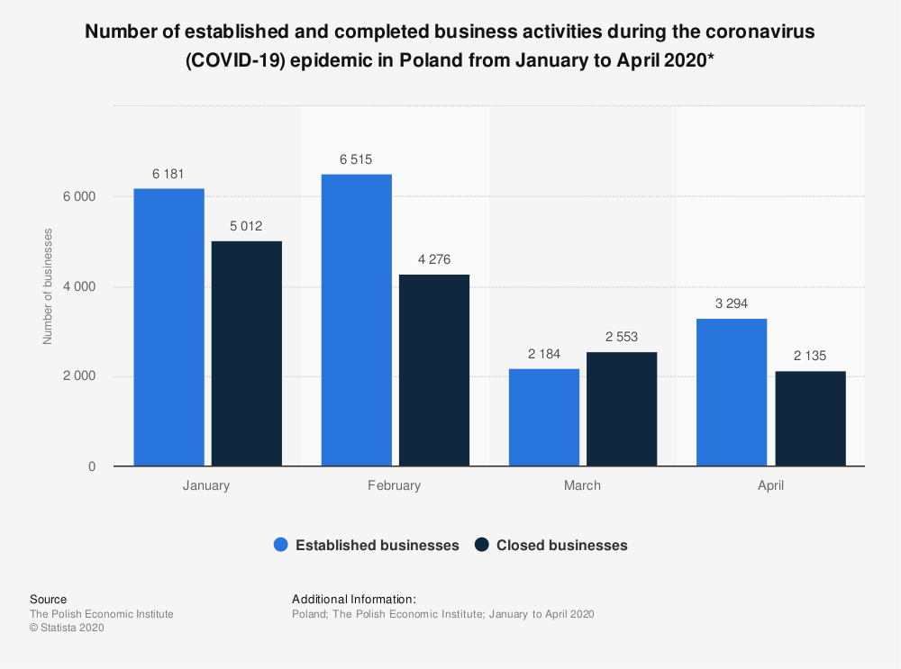 Statistic: Number of established and completed business activities during the coronavirus (COVID-19) epidemic in Poland from January to April 2020* | Statista