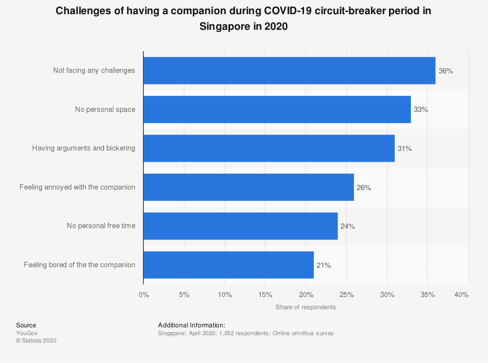 Statistic: Challenges of having a companion during COVID-19 circuit-breaker period in Singapore in 2020 | Statista