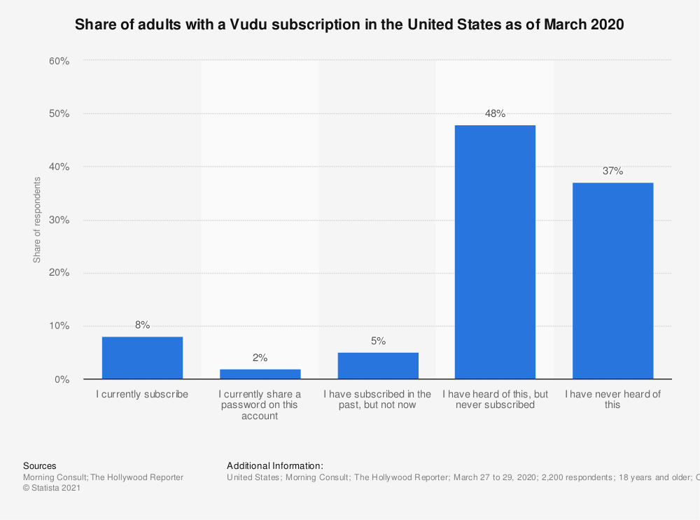Statistic: Share of adults with a Vudu subscription in the United States as of March 2020 | Statista