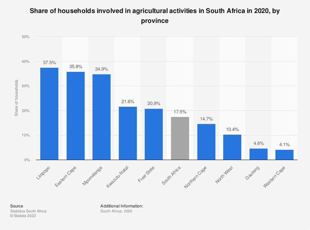 Statistic: Share of households involved in agricultural activities in South Africa in 2019, by province | Statista