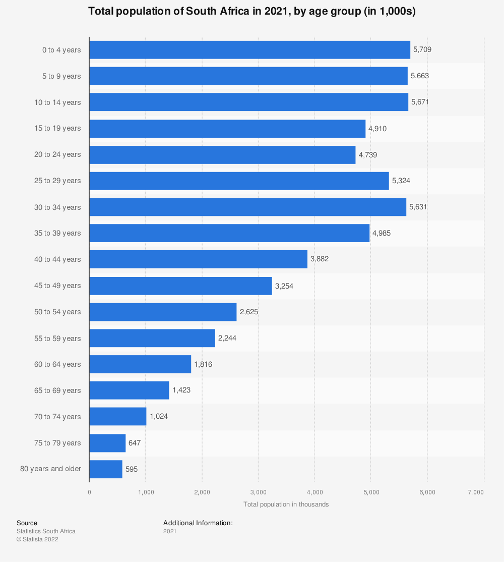 Statistic: Total population of South Africa in 2019, by age group (in 1,000s) | Statista
