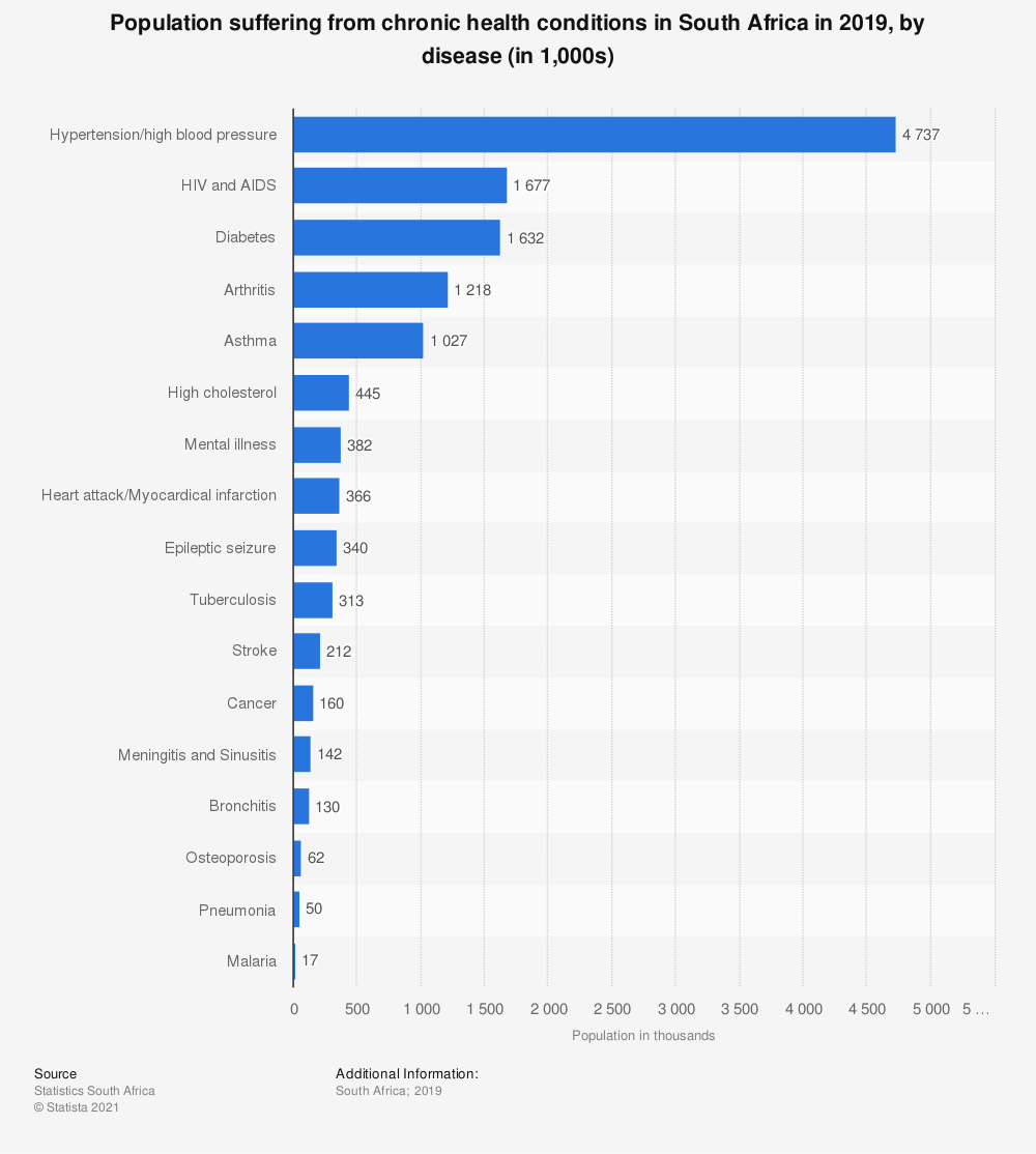 Statistic: Population suffering from chronic health conditions in South Africa in 2019, by disease (in 1,000s) | Statista