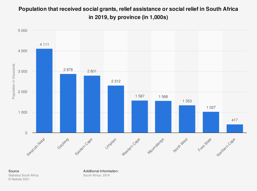 Statistic: Population that received social grants, relief assistance or social relief in South Africa in 2019, by province (in 1,000s) | Statista