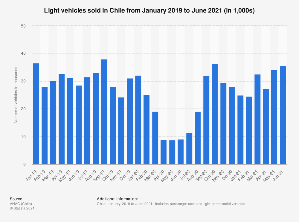 Statistic: Light vehicles sold  in Chile from January 2019 to June 2021 (in 1,000s) | Statista