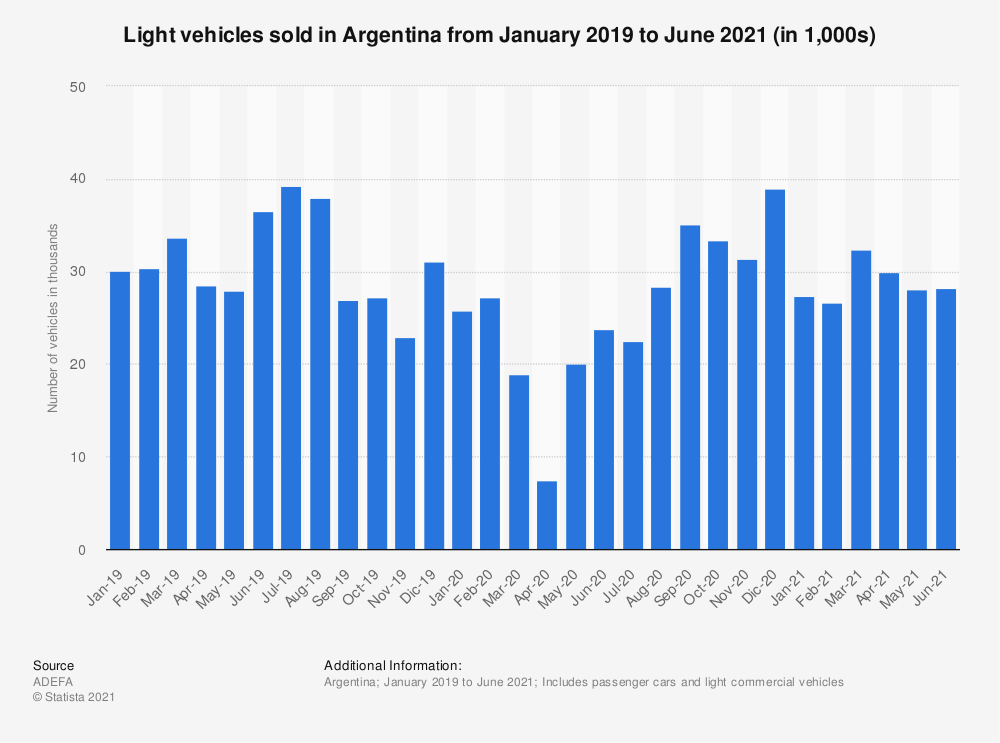 Statistic: Number of light vehicles sold from January 2019 to April 2020 in Argentina (in 1,000s) | Statista
