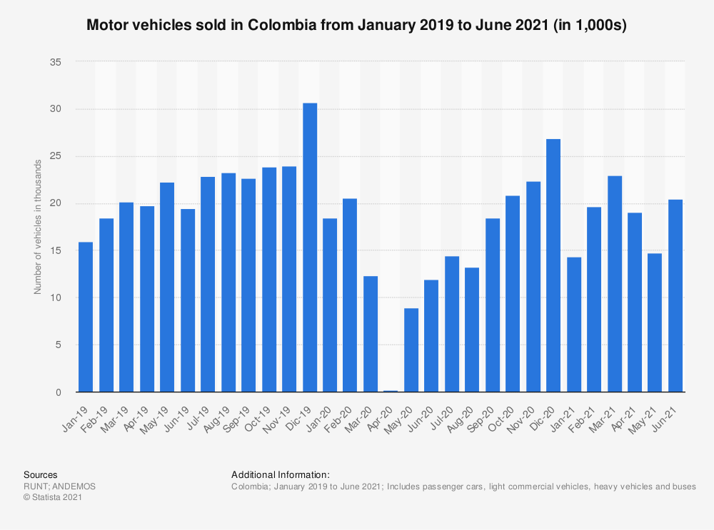 Statistic: Motor vehicles sold in Colombia from January 2019 to June 2021 (in 1,000s)   Statista