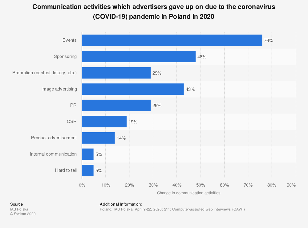 Statistic: Communication activities which advertisers gave up on due to the coronavirus (COVID-19) pandemic in Poland in 2020 | Statista
