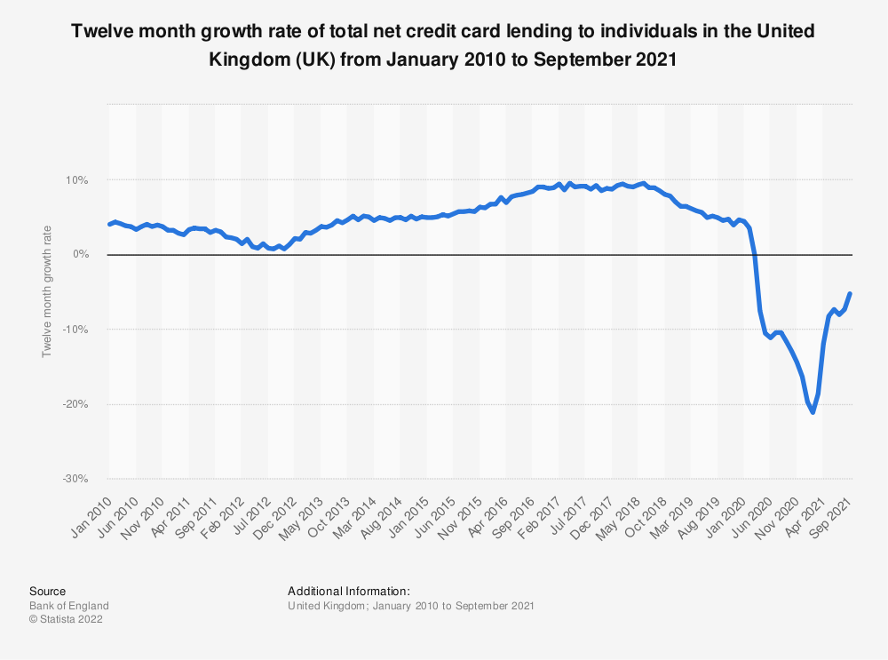 Statistic: Twelve month growth rate of total net credit card lending to individuals in the United Kingdom (UK) from January 2012 to March 2020 | Statista