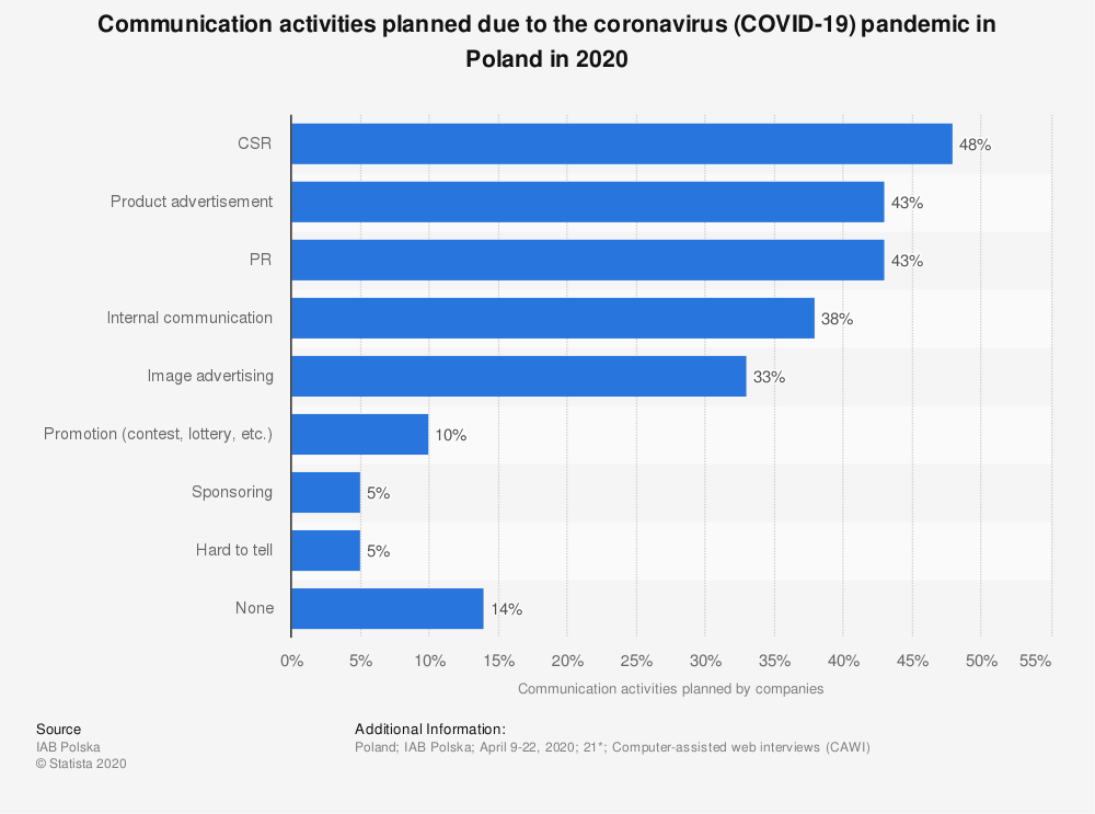 Statistic: Communication activities planned due to the coronavirus (COVID-19) pandemic in Poland in 2020   Statista