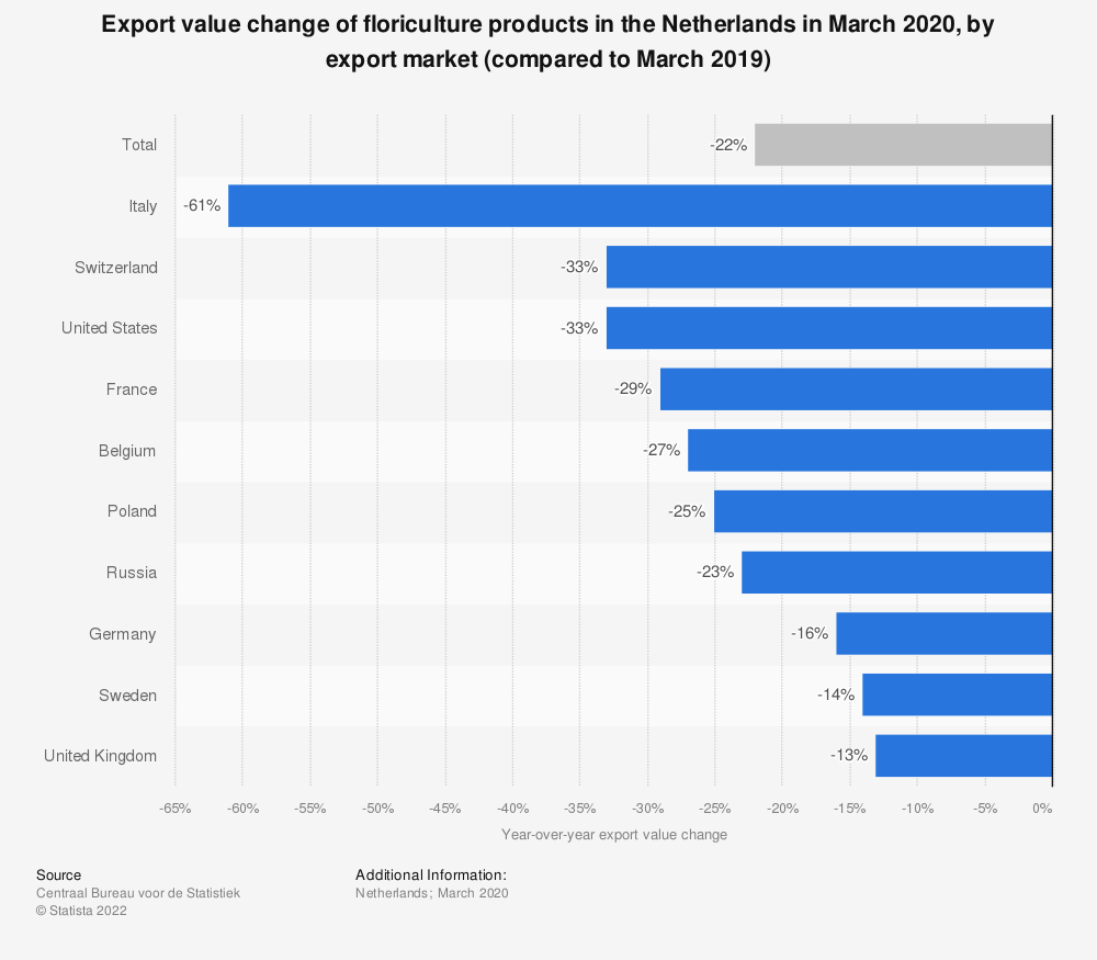 Statistic: Export value change of floriculture products in the Netherlands in March 2020, by export market (compared to March 2019) | Statista