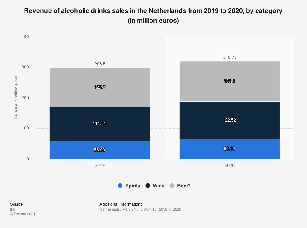 Statistic: Turnover of alcoholic drinks retail in the Netherlands from March 15 to April 15, 2019 and 2020, by category (in million euros) | Statista