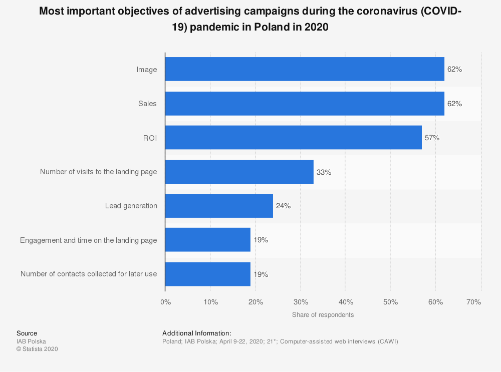Statistic: Most important objectives of advertising campaigns during the coronavirus (COVID-19) pandemic in Poland in 2020 | Statista