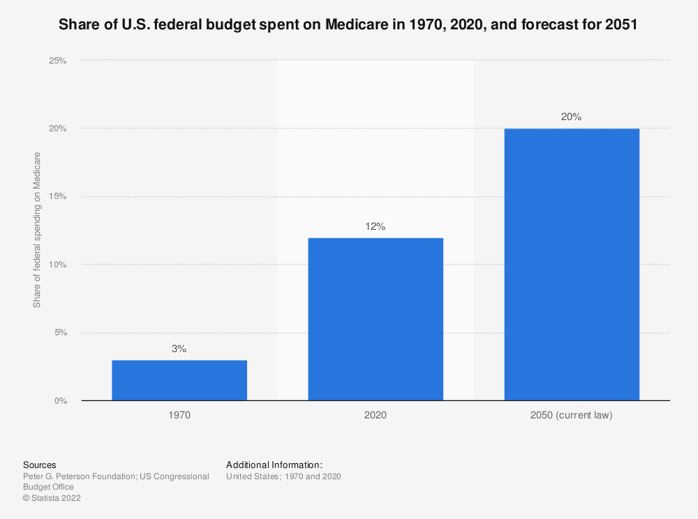 Statistic: Share of U.S. federal budget spent on Medicare in 1970, 2020, and forecast for 2051   Statista