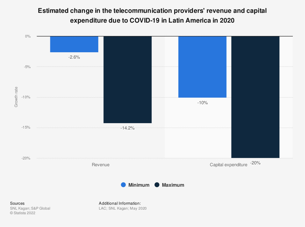 Statistic: Estimated change in the telecommunication providers' revenue and capital expenditure due to COVID-19 in Latin America in 2020 | Statista