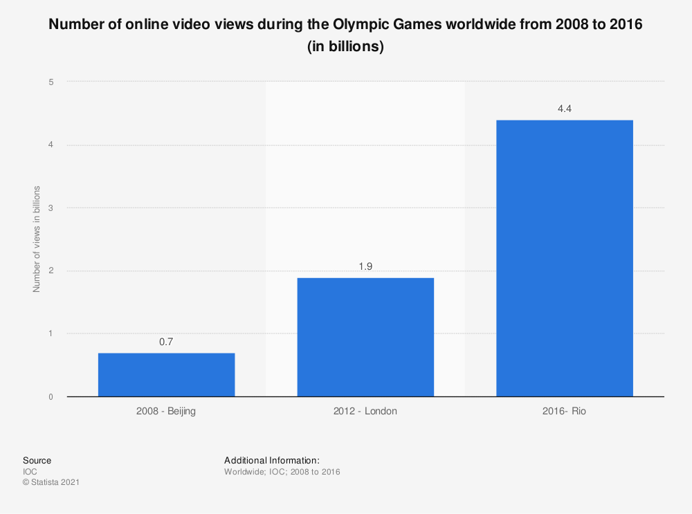 Statistic: Number of online video views during the Olympic Games worldwide from 2008 to 2016 (in billions) | Statista
