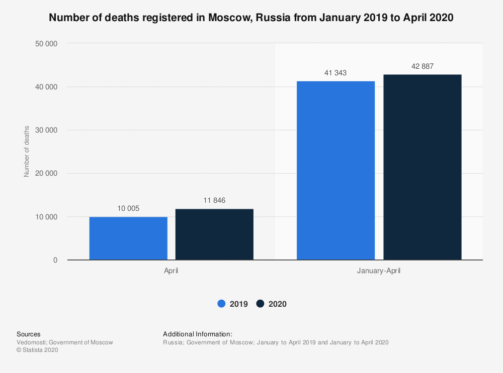 Statistic: Number of deaths registered in Moscow, Russia from January 2019 to April 2020    Statista