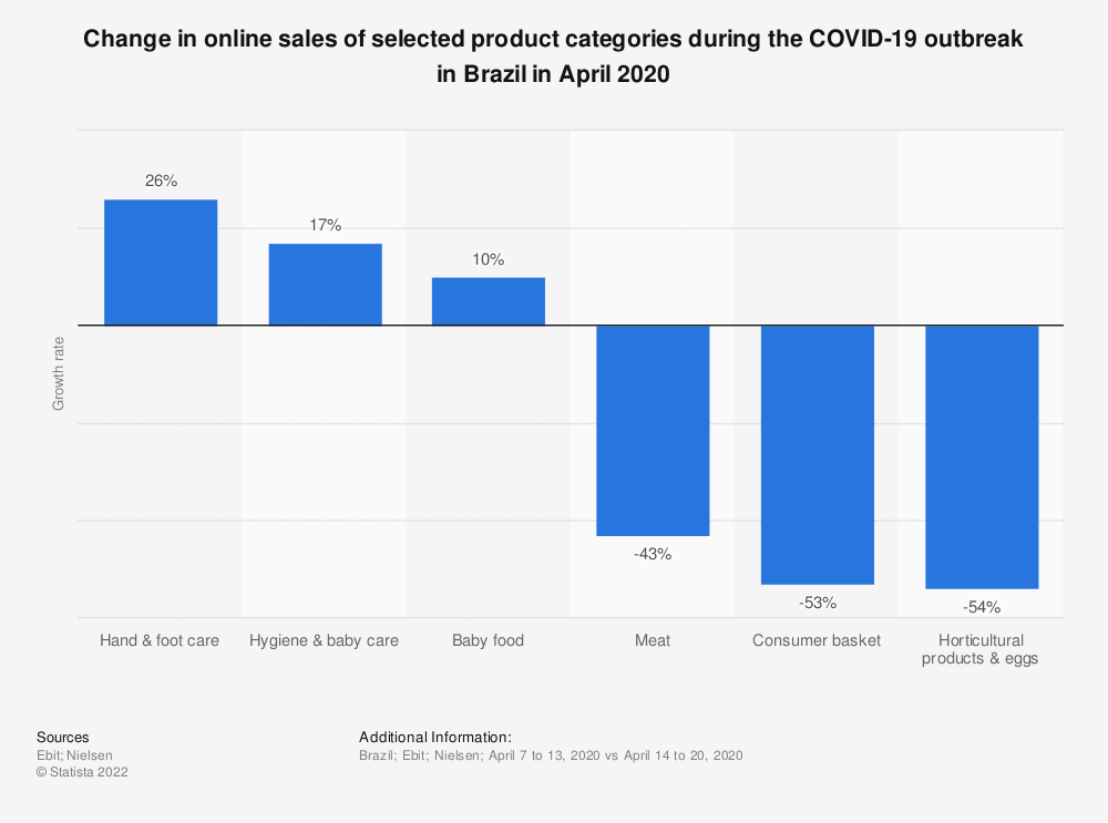 Statistic: Change in online sales of selected product categories during the COVID-19 outbreak in Brazil in April 2020 | Statista