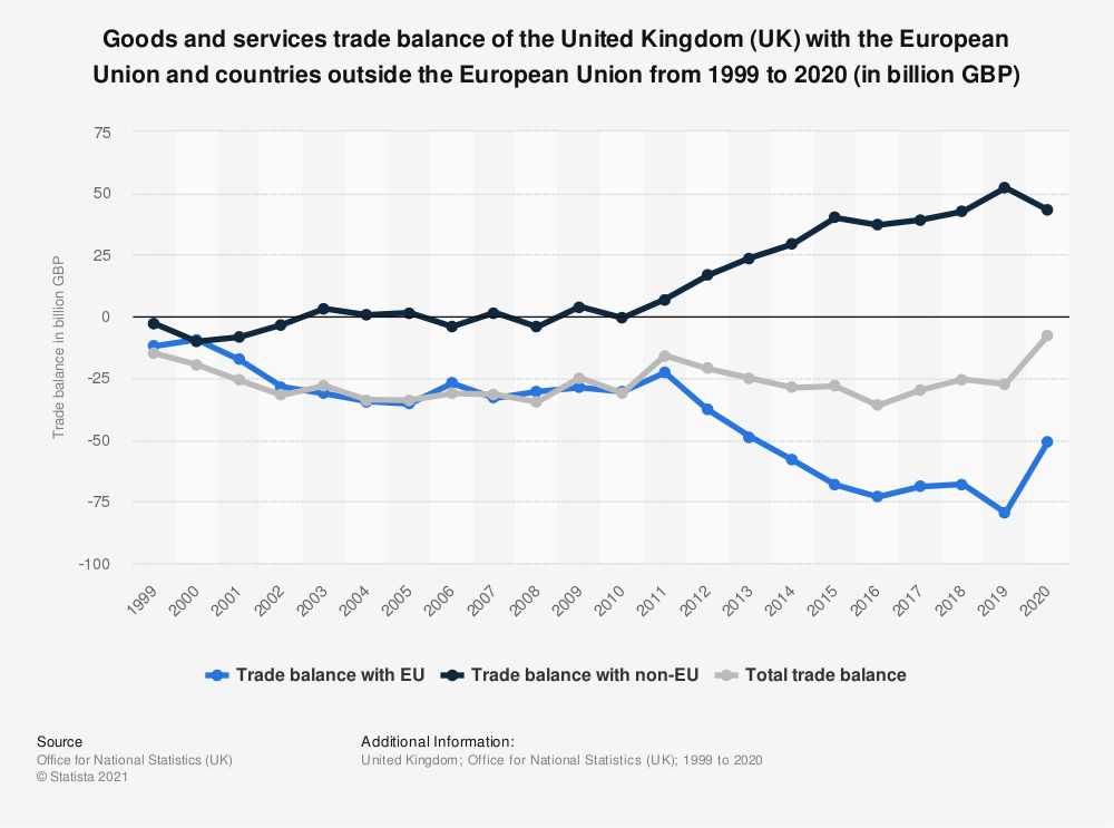 Statistic: Goods and services trade balance of the United Kingdom (UK) with the European Union and countries outside the European Union from 1999 to 2019 (in billion GBP) | Statista