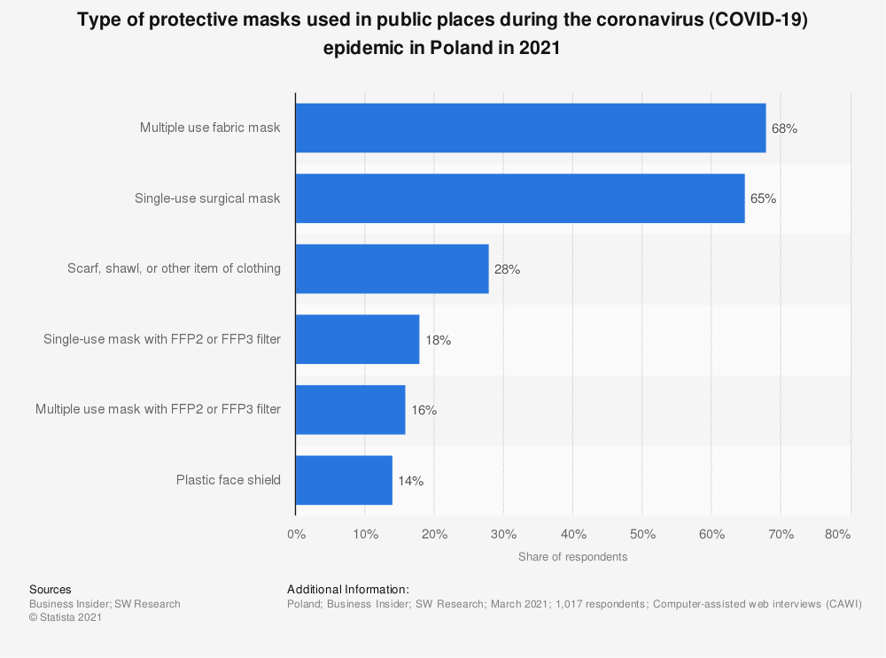 Statistic: Type of protective masks used in public places during the coronavirus (COVID-19) epidemic in Poland in 2021   Statista