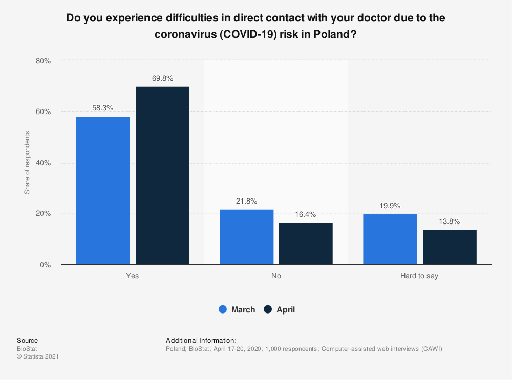 Statistic: Do you experience difficulties in direct contact with your doctor due to the coronavirus (COVID-19) risk in Poland? | Statista