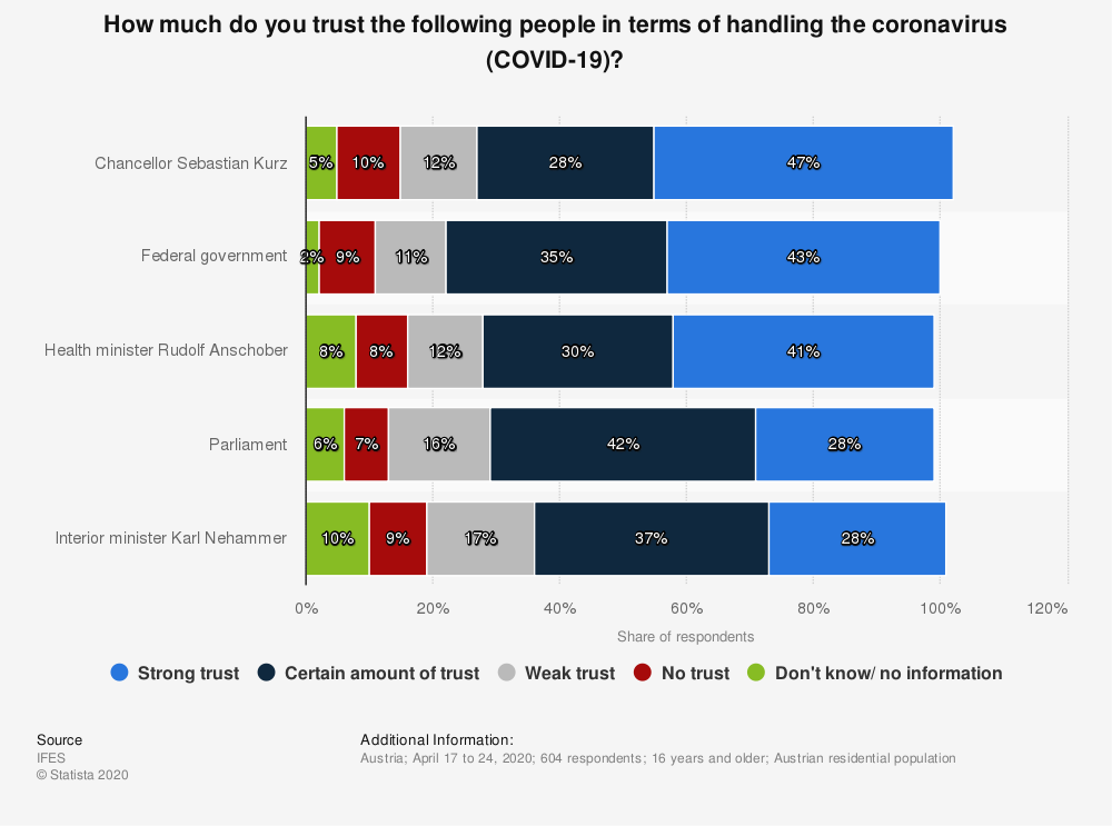 Statistic: How much do you trust the following people in terms of handling the coronavirus (COVID-19)? | Statista