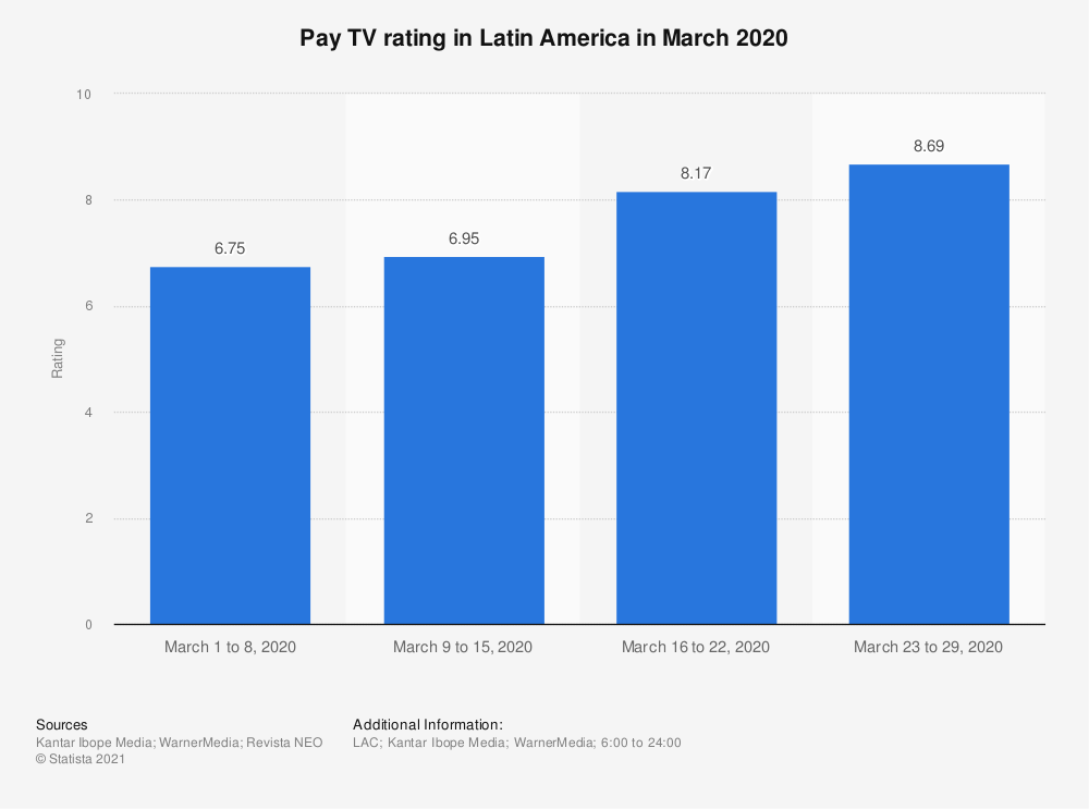 Statistic: Pay TV rating in Latin America in March 2020  | Statista