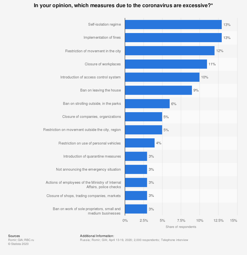 Statistic: In your opinion, which measures due to the coronavirus are excessive?* | Statista