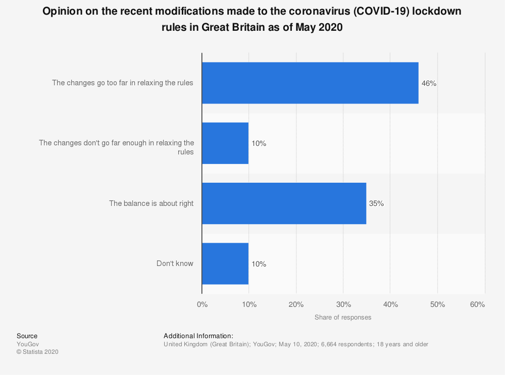 Statistic: Opinion on the recent modifications made to the coronavirus (COVID-19) lockdown rules in Great Britain as of May 2020 | Statista