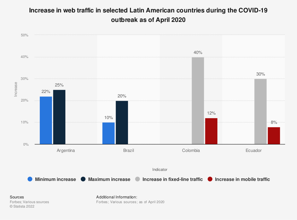 Statistic: Increase in web traffic in selected Latin American countries during the COVID-19 outbreak as of April 2020 | Statista