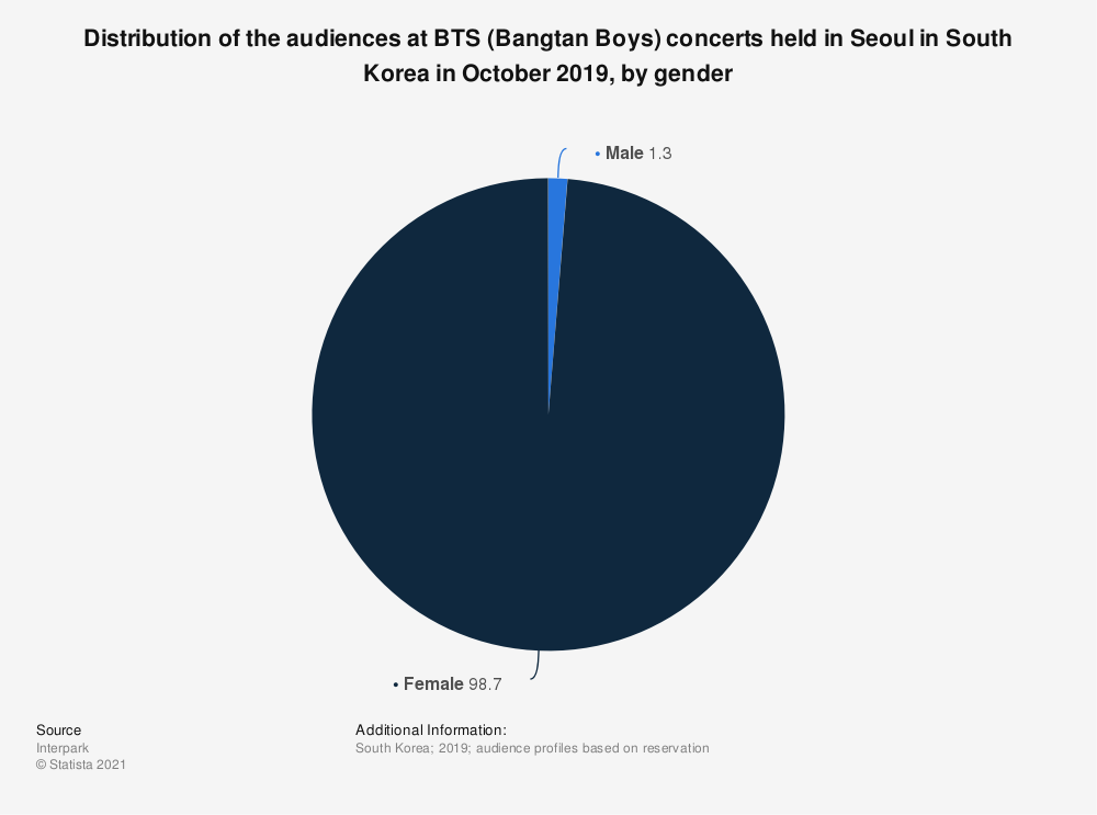 Statistic: Distribution of the audiences at BTS (Bangtan Boys) concerts held in Seoul in South Korea in October 2019, by gender   Statista