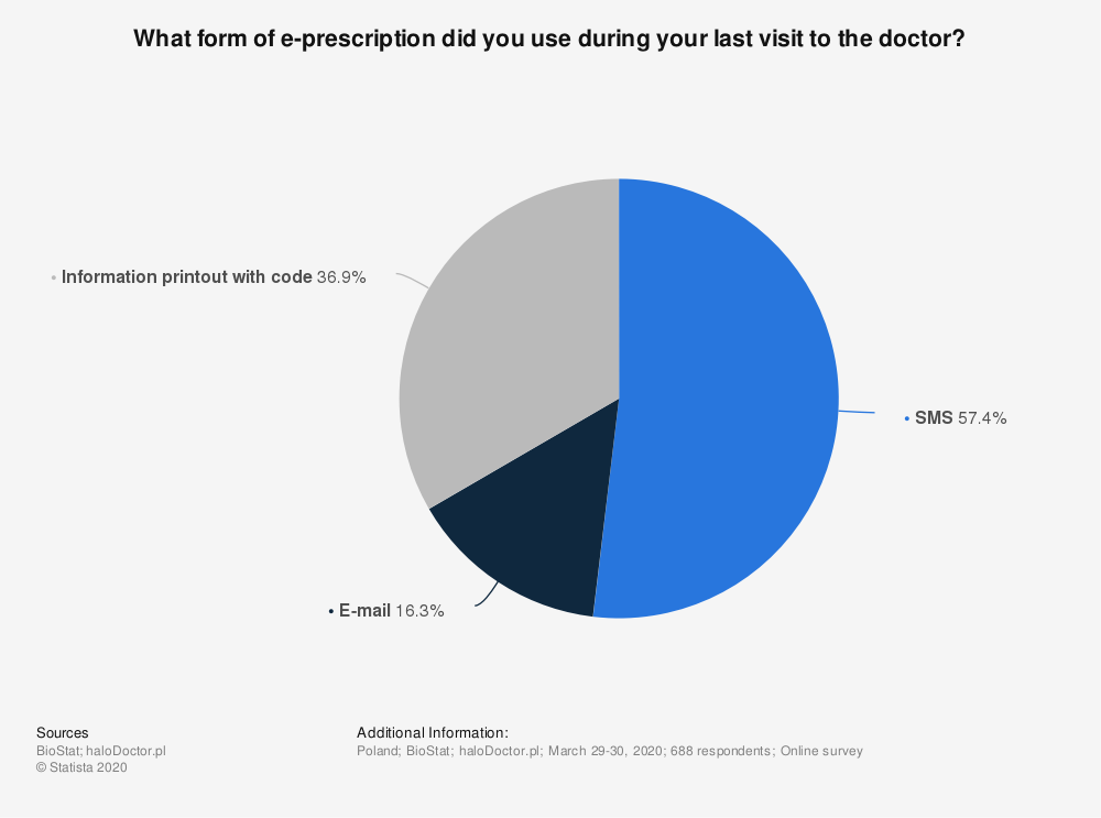 Statistic: What form of e-prescription did you use during your last visit to the doctor?   Statista