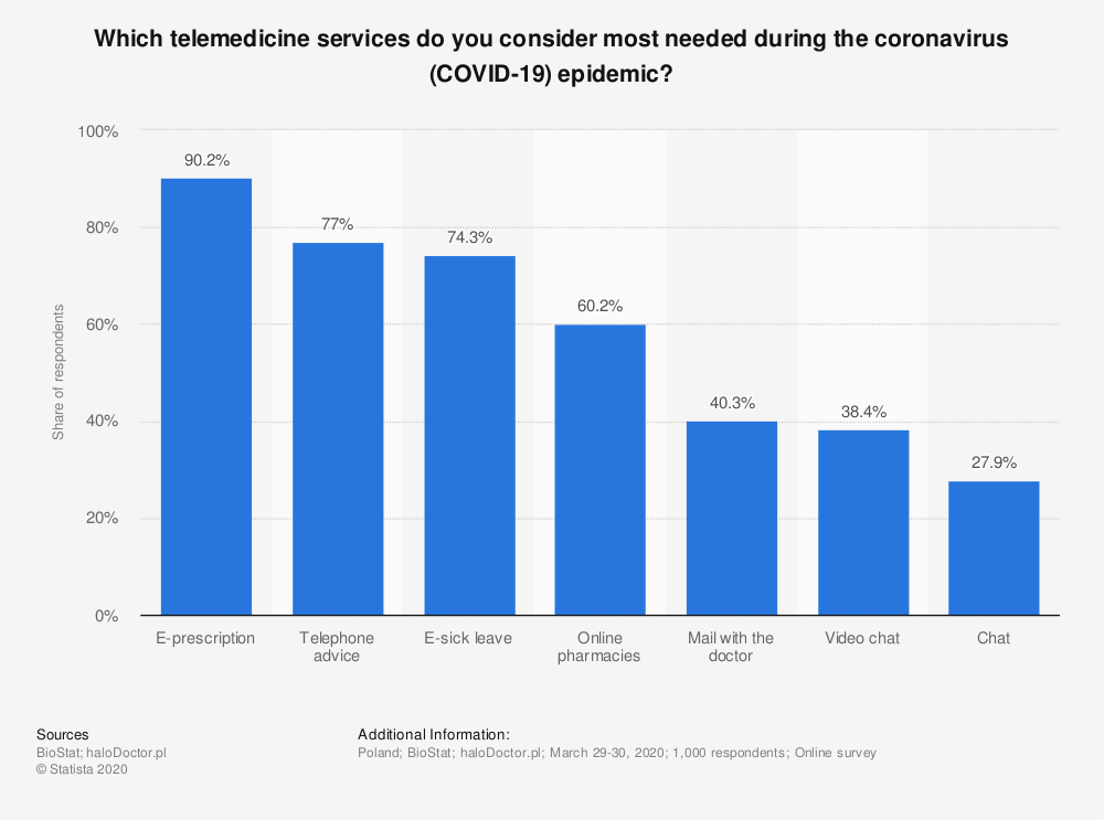 Statistic: Which telemedicine services do you consider most needed during the coronavirus (COVID-19) epidemic? | Statista