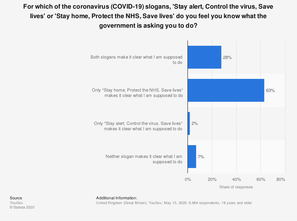Statistic: For which of the coronavirus (COVID-19) slogans, <b>'Stay alert, Control the virus, Save lives'</b> or <b>'Stay home, Protect the NHS, Save lives'</b> do you feel you know what the government is asking you to do? | Statista
