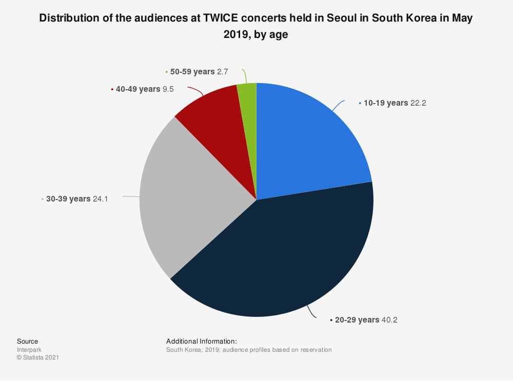 Statistic: Distribution of the audiences at TWICE concerts held in Seoul in South Korea in May 2019, by age | Statista