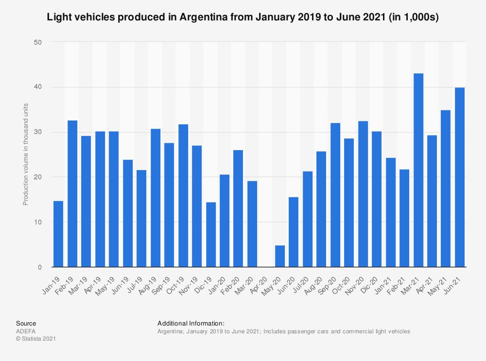 Statistic: Number of light vehicles produced in Argentina from January 2019 to April 2020 (in 1,000s) | Statista