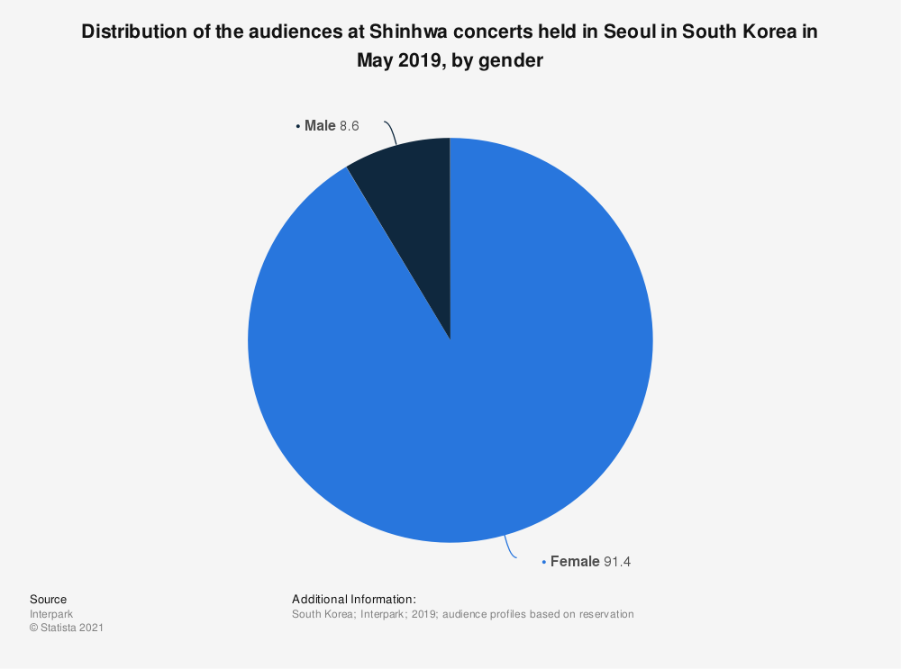 Statistic: Distribution of the audiences at Shinhwa concerts held in Seoul in South Korea in May 2019, by gender | Statista